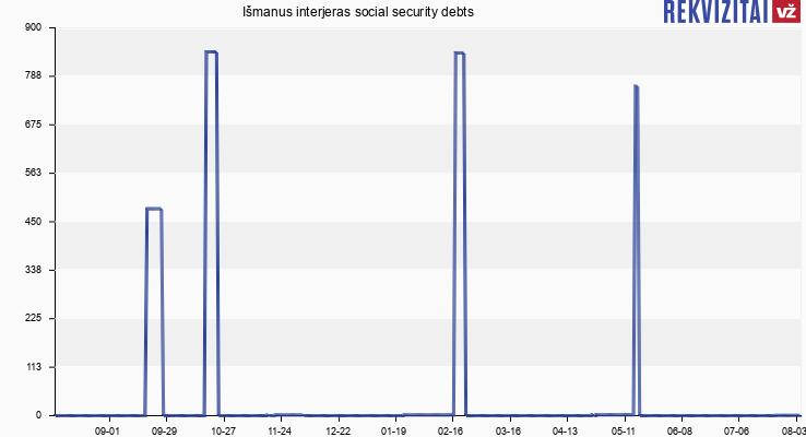 Išmanus interjeras social security debts