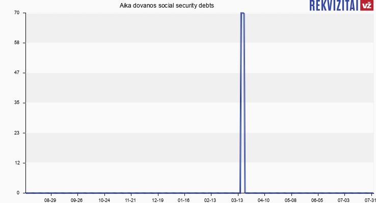 Aika dovanos social security debts