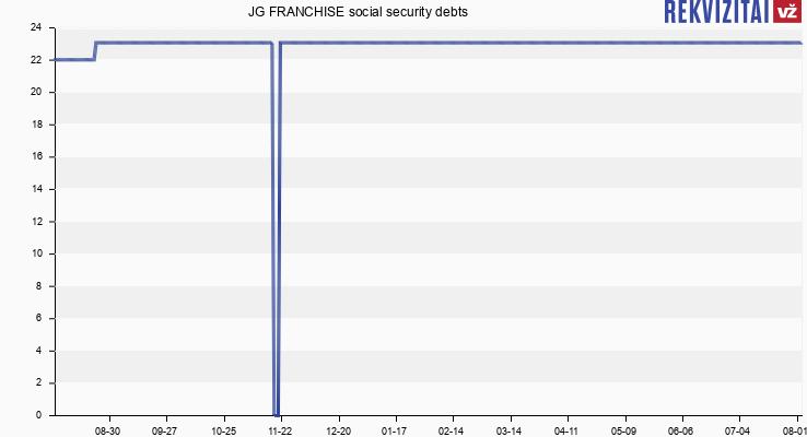 JG FRANCHISE Social Insurance Debt. Rekvizitai.lt
