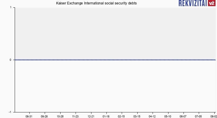 Kaiser Exchange International social security debts