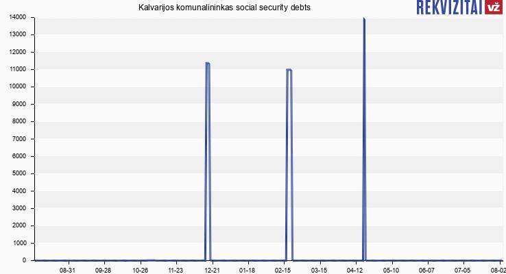 Kalvarijos komunalininkas social security debts