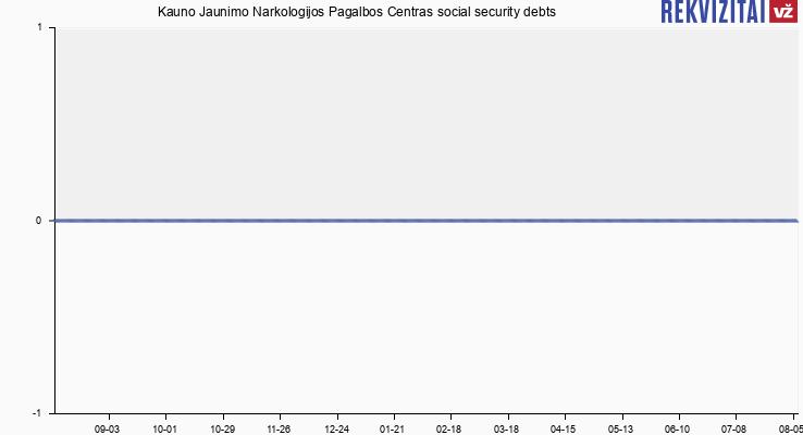 Kauno Jaunimo Narkologijos Pagalbos Centras social security debts