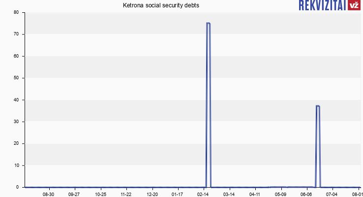 Ketrona social security debts