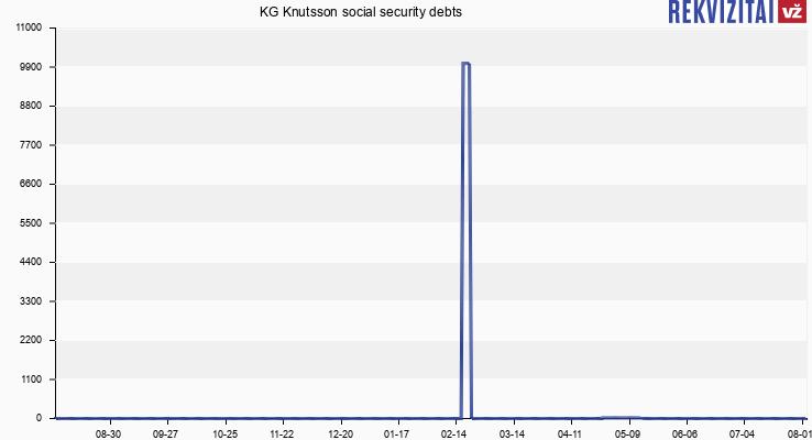 KG Knutsson social security debts