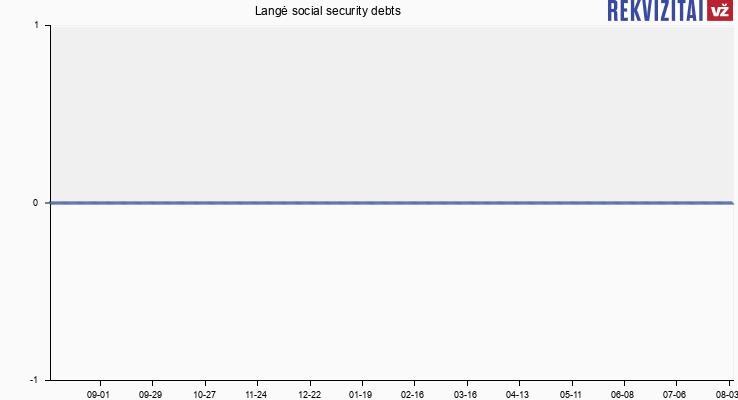 Langė social security debts