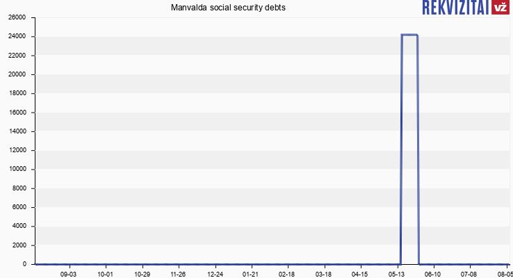 Manvalda social security debts