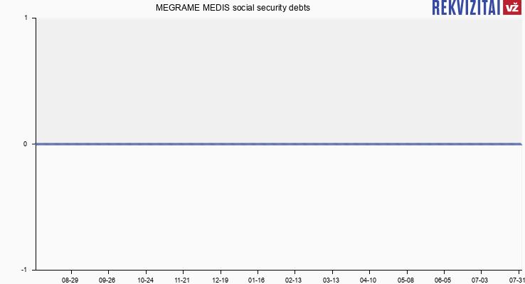 MEGRAME MEDIS social security debts