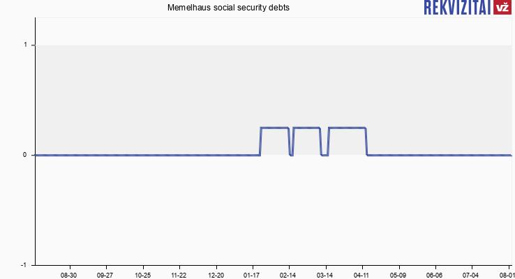 Memelhaus social security debts