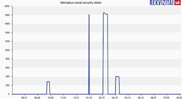 Social Security Payment Schedule 2020.Merkadus Social Insurance Debt Rekvizitai Lt