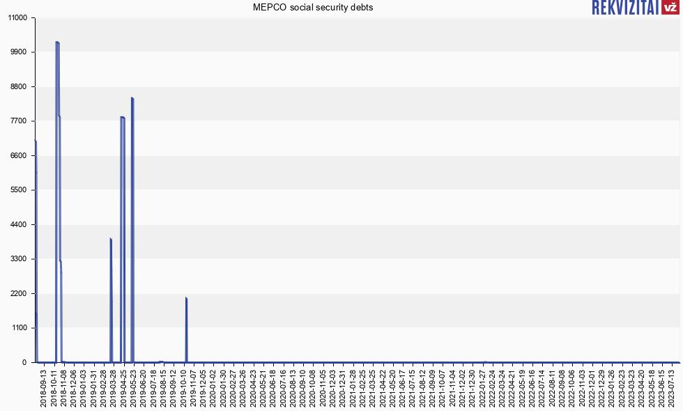 MEPCO No Social Insurance Debt. Rekvizitai.lt
