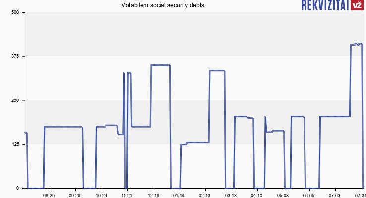 Motabilem social security debts