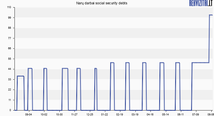 Narų darbai social security debts