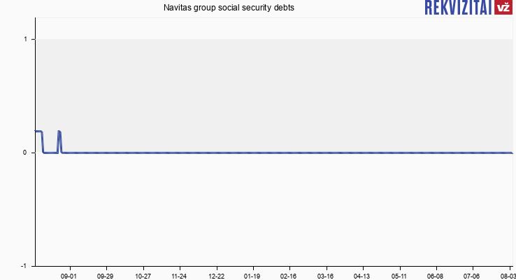 """UAB """"Nidulus appraisal"""" social security debts"""