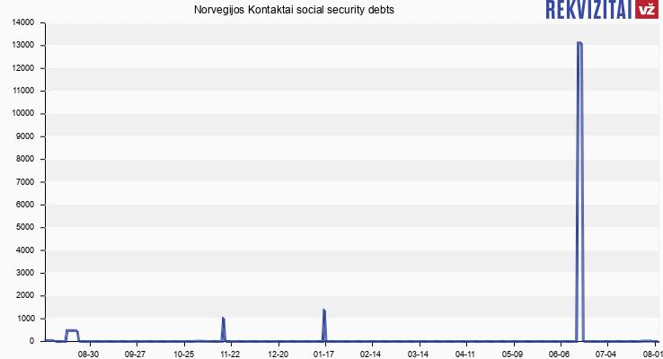 Norvegijos Kontaktai social security debts