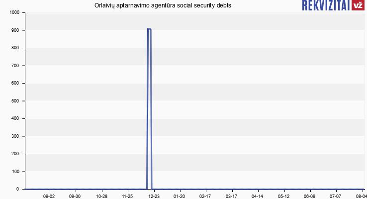 Orlaivių aptarnavimo agentūra social security debts