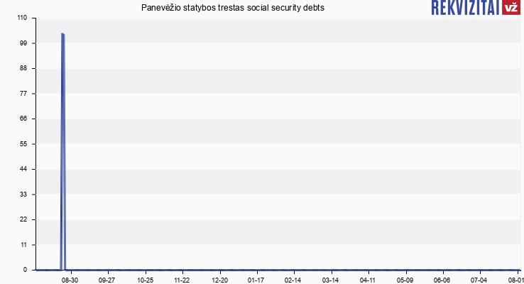Panevėžio statybos trestas social security debts