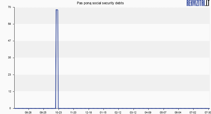 Pas poną social security debts