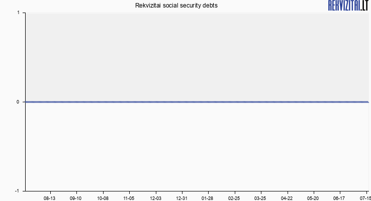 Rekvizitai social security debts