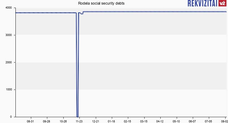 Rodela social security debts