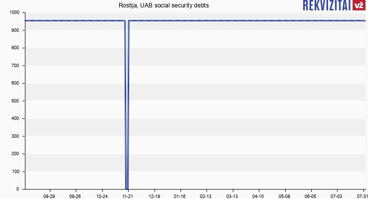 Rostija, UAB social security debts