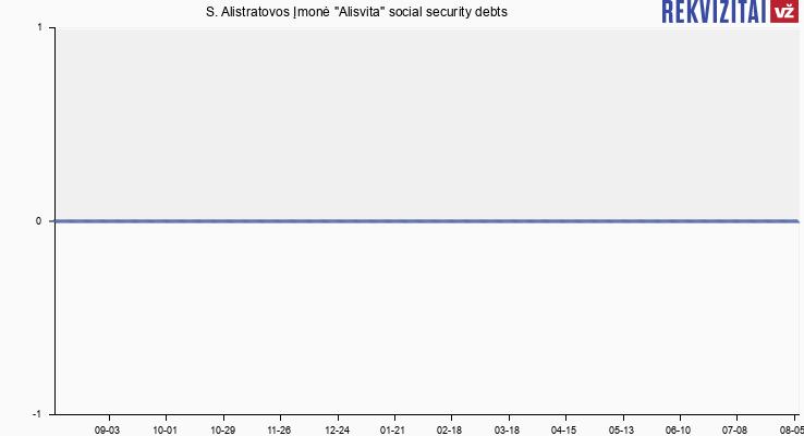"""S. Alistratovos Įmonė """"Alisvita"""" social security debts"""