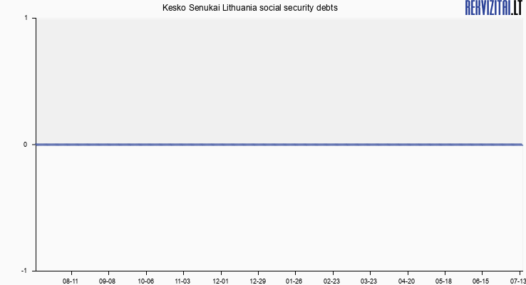 Kesko Senukai Lithuania social security debts