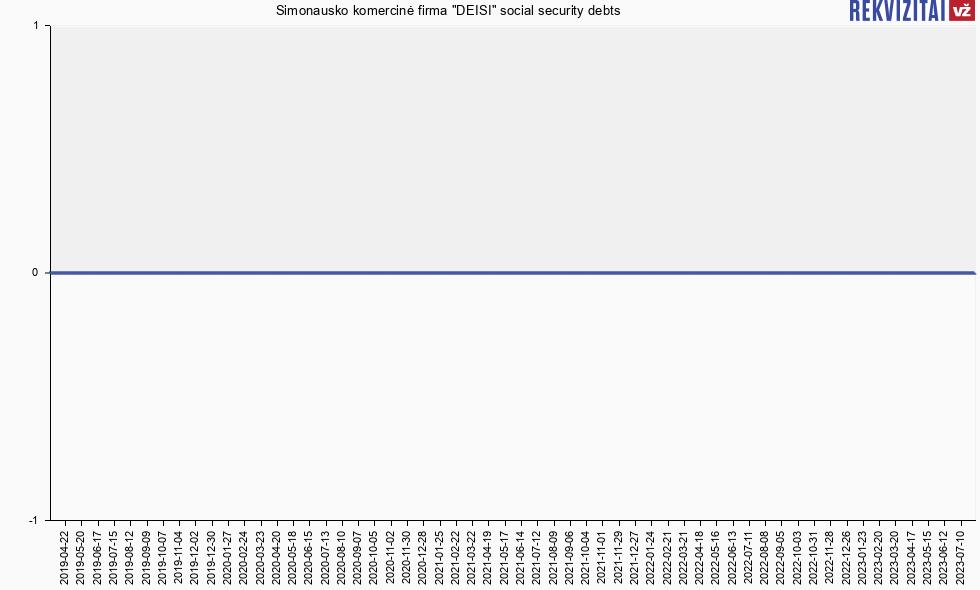 Social Security Payment Schedule 2020.Simonausko Komercinė Firma Deisi No Social Insurance Debt