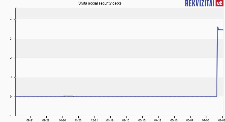 Sivita social security debts