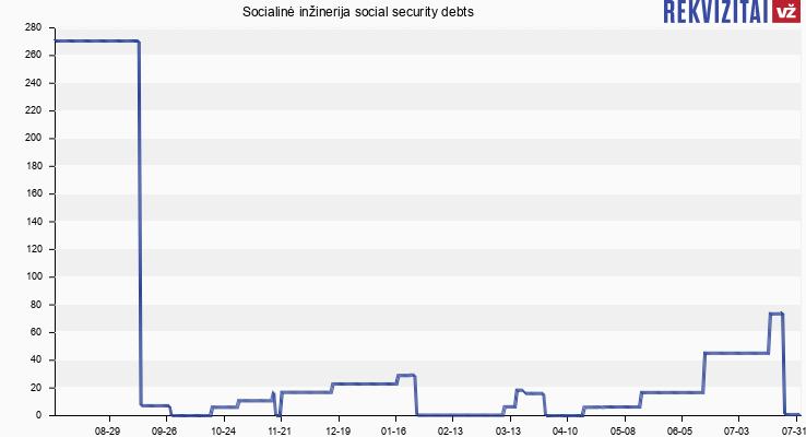 Socialinė inžinerija social security debts