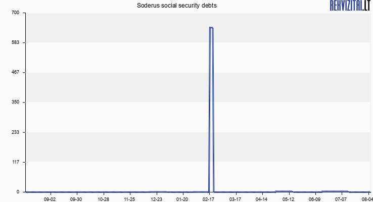 Soderus social security debts