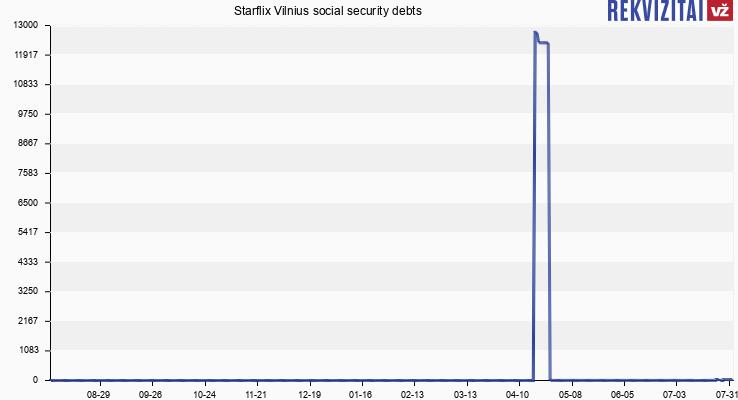 Starflix Vilnius social security debts