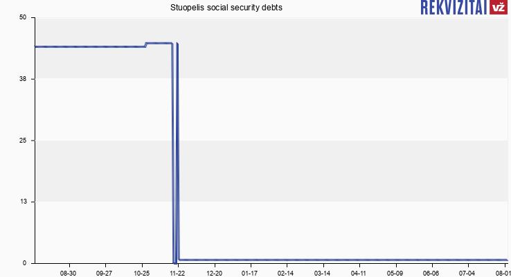 Stuopelis social security debts