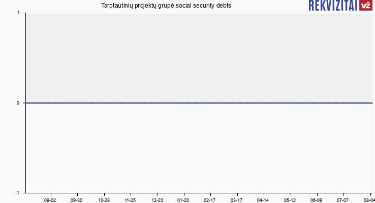 Tarptautinių projektų grupė social security debts