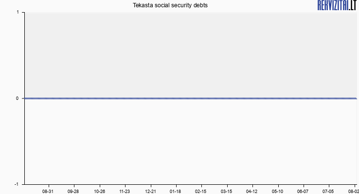 Tekasta social security debts