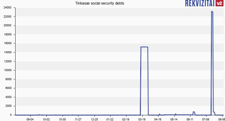 Tinkasas social security debts