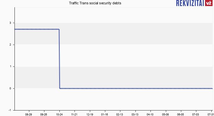 Traffic Trans social security debts