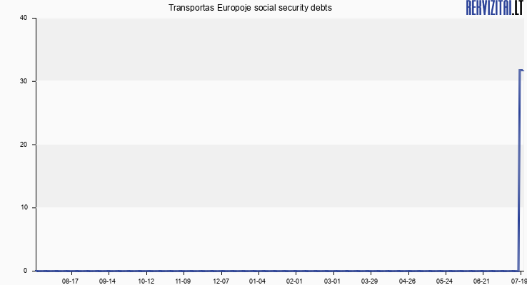Transportas Europoje social security debts