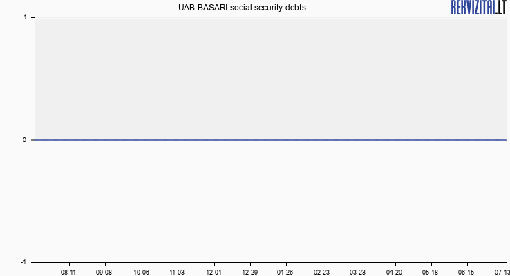 UAB BASARI social security debts
