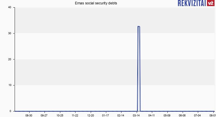 """UAB """"Ernas"""" social security debts"""