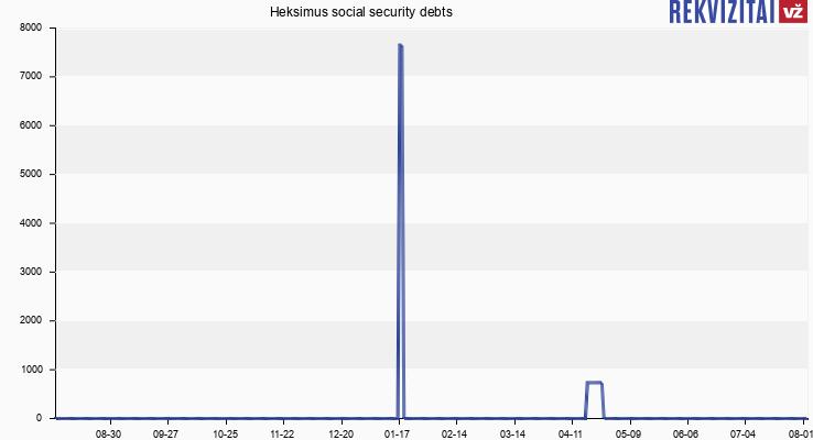 Heksimus social security debts