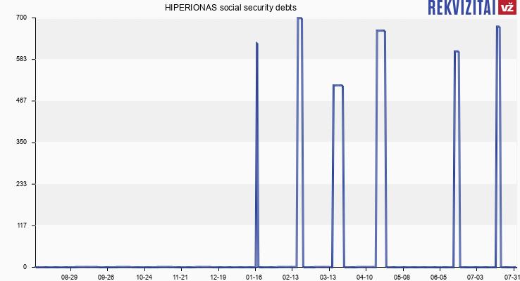 HIPERIONAS social security debts