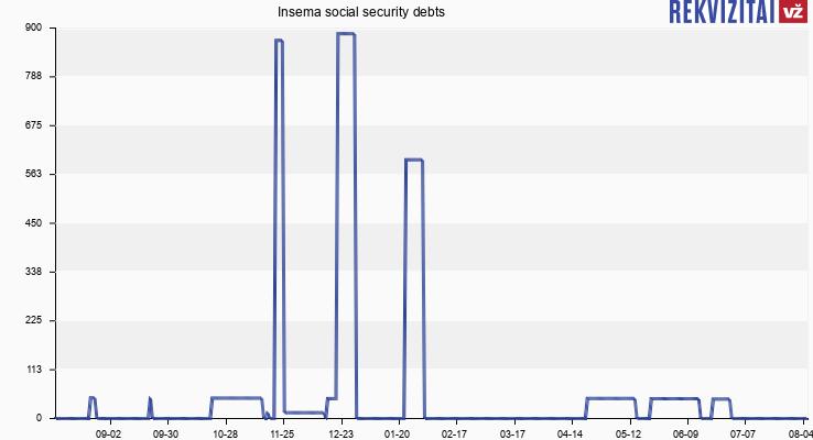 Insema social security debts