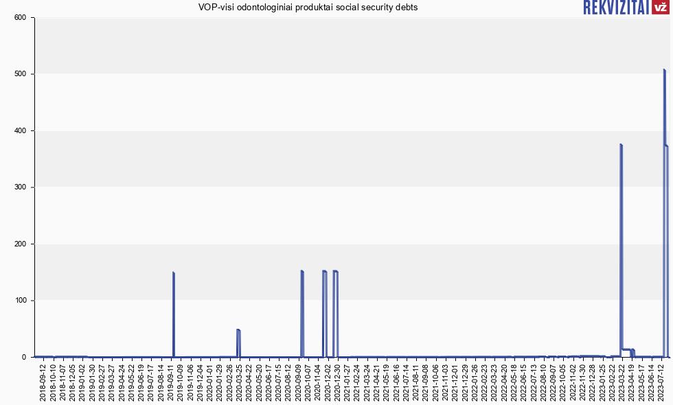 UAB Vop-Visi Odontologiniai Produktai social insurance debt ...