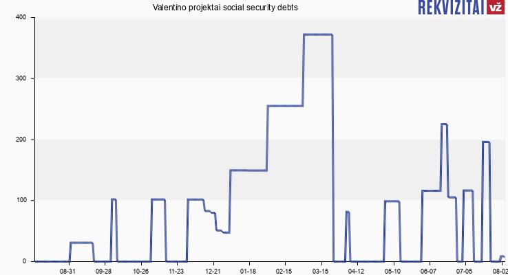 Valentino projektai social security debts