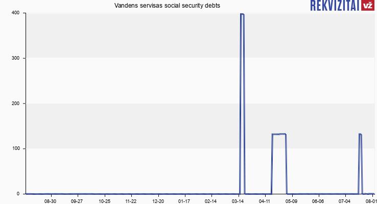 Vandens servisas social security debts
