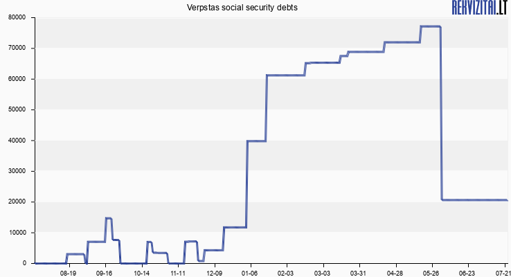 Verpstas social security debts