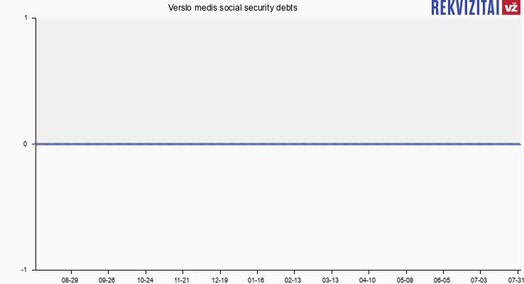 Verslo medis social security debts