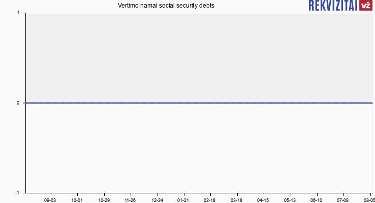 Vertimo namai social security debts