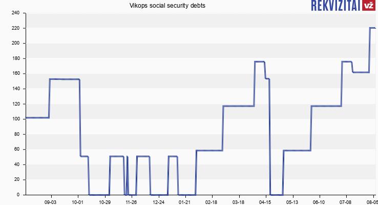 Vikops social security debts