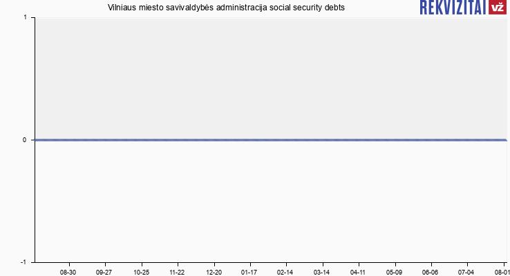 Vilniaus miesto savivaldybės administracija social security debts